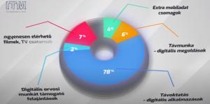 digitális összefogás animáció